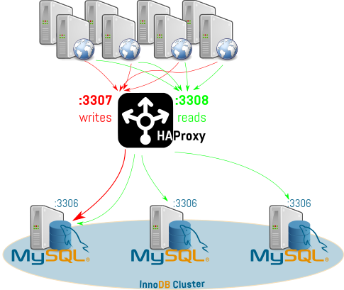 MySQL Group Replication as HA solution – lefred's blog