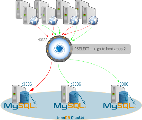 InnoDB_Cluster_SQLProxy
