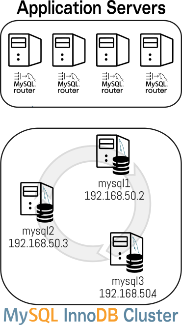mysql innodb cluster  is the router a single point of failure    u2013 lefred u0026 39 s blog  tribulations of