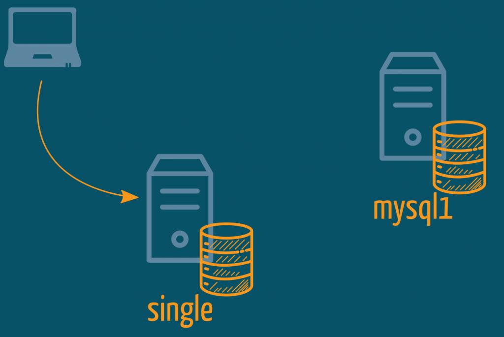 Migrate from a single MySQL Instance to MySQL InnoDB Cluster